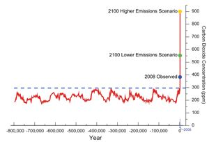 CO2 Levels Today - Global warming simplified