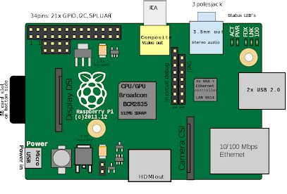 how to make a static IP Address of an Raspberry-pi