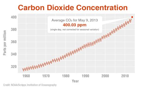 2 degrees limit of CO2 passed in 1960? : collapse